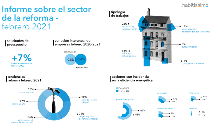 Reforma de viviendas, una tendecia al alza con un incremento constante